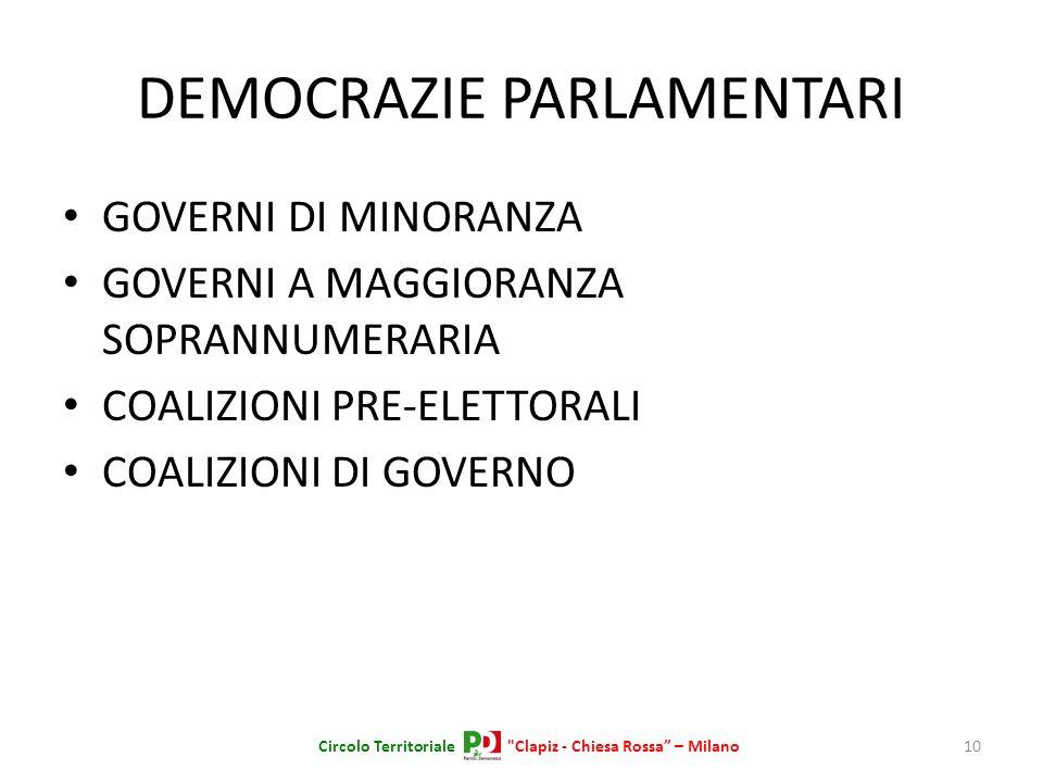 DEMOCRAZIE PARLAMENTARI GOVERNI DI MINORANZA GOVERNI A MAGGIORANZA SOPRANNUMERARIA COALIZIONI PRE-ELETTORALI COALIZIONI DI GOVERNO 10Circolo Territori