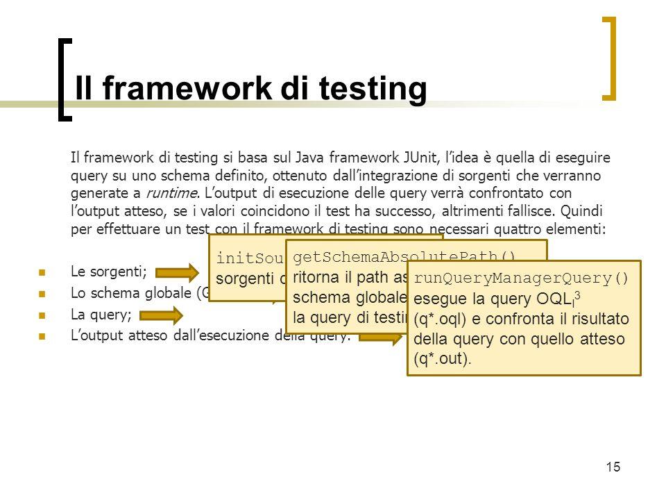 Il framework di testing Il framework di testing si basa sul Java framework JUnit, lidea è quella di eseguire query su uno schema definito, ottenuto dallintegrazione di sorgenti che verranno generate a runtime.