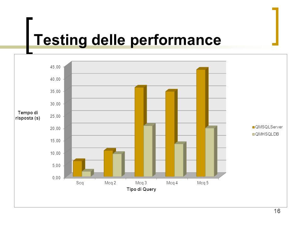 Testing delle performance Obiettivo: valutare le prestazioni, cioè i tempi di risposta alle query globali per le due versioni del Query Manager del sistema MOMIS: QM SQLServer e QM HSQLDB.