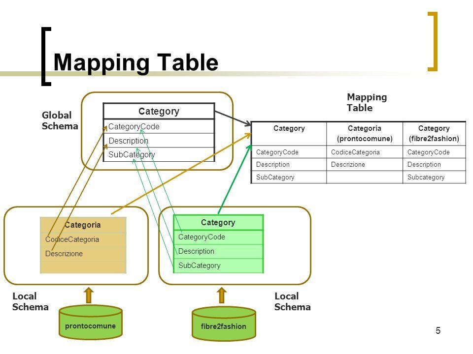 Mapping Table 5 Categoria CodiceCategoria Descrizione Category CategoryCode Description SubCategory prontocomune fibre2fashion CategoryCategoria (pron