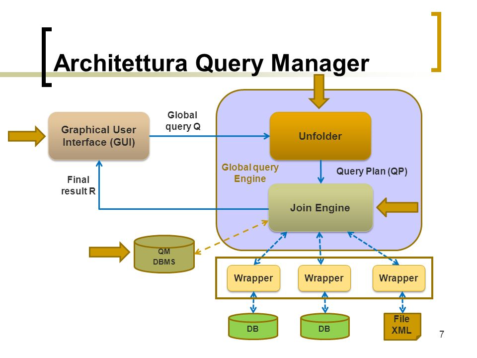Architettura Query Manager 7 Graphical User Interface (GUI) Unfolder Join Engine Global query Engine Query Plan (QP) Global query Q Final result R Wrapper DB File XML QM DBMS