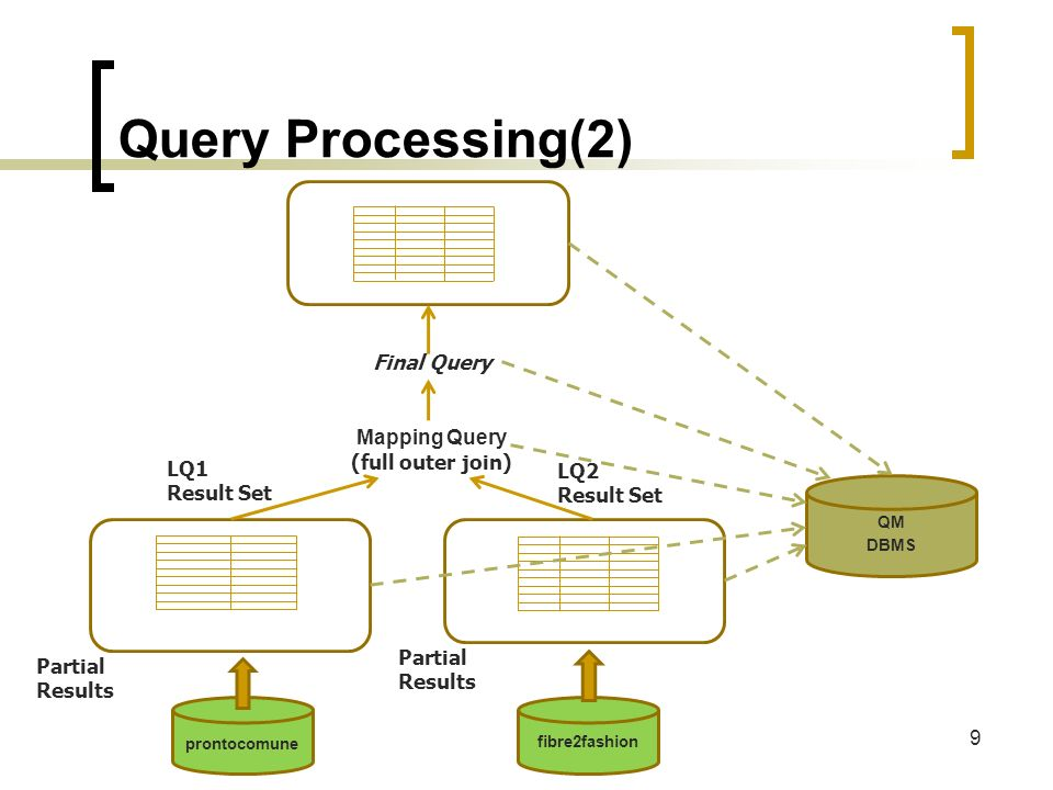 Query Processing(2) 9 QM DBMS prontocomune fibre2fashion Partial Results LQ1 Result Set LQ2 Result Set Partial Results Mapping Query (full outer join)