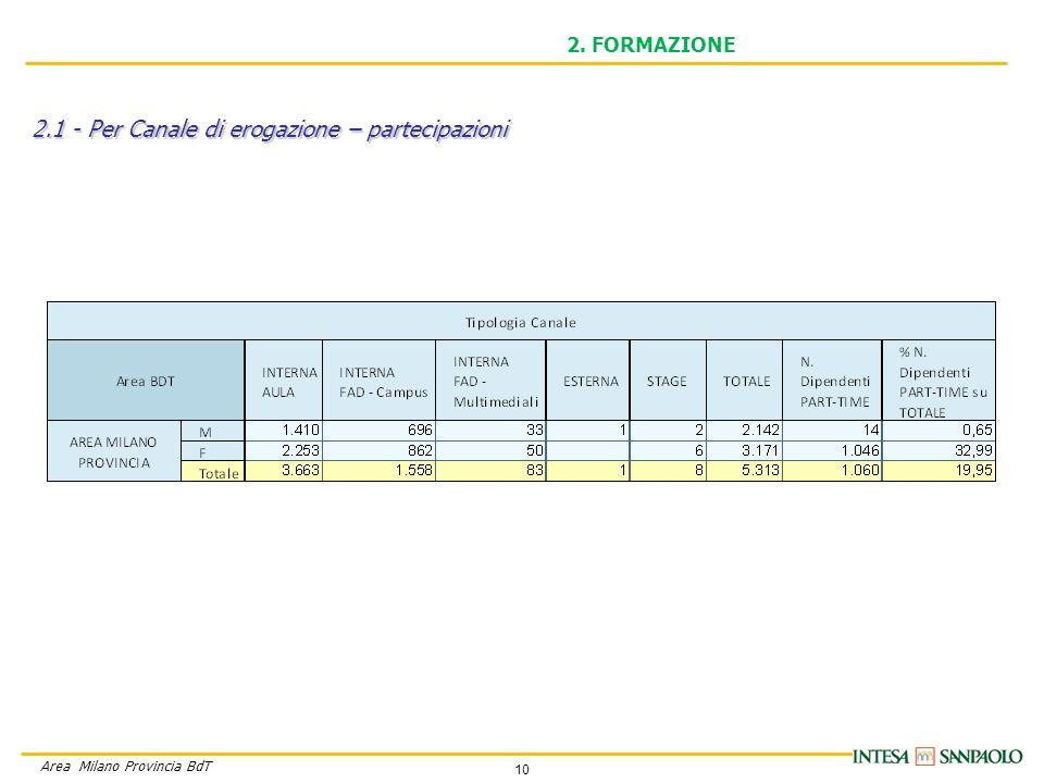 10 Area Milano Provincia BdT 2. FORMAZIONE 2.1 - Per Canale di erogazione – partecipazioni