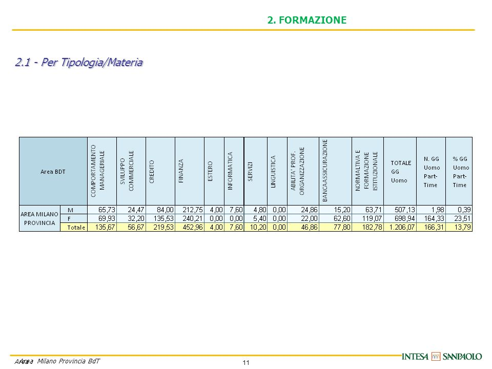 11 Area Milano Provincia BdT Area : 2. FORMAZIONE 2.1 - Per Tipologia/Materia