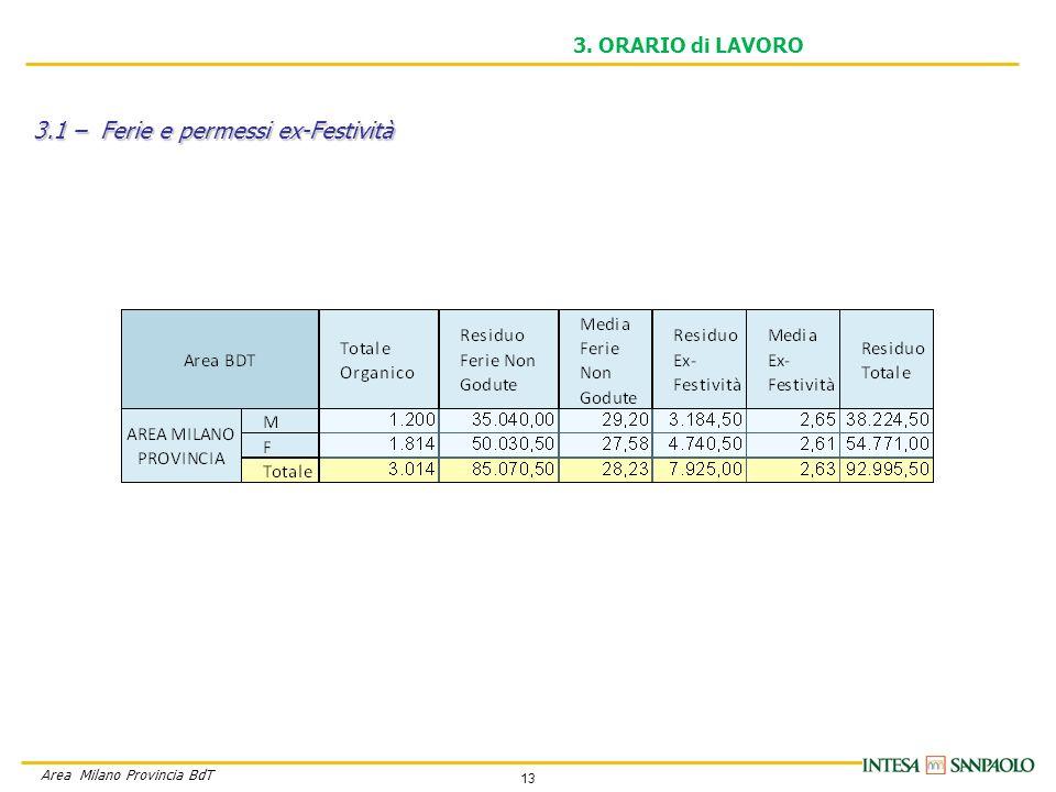 13 Area Milano Provincia BdT 3. ORARIO di LAVORO 3.1 – Ferie e permessi ex-Festività