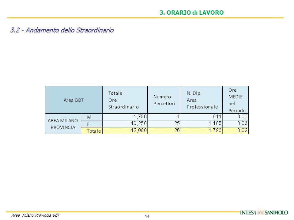 14 Area Milano Provincia BdT 3. ORARIO di LAVORO 3.2 - Andamento dello Straordinario
