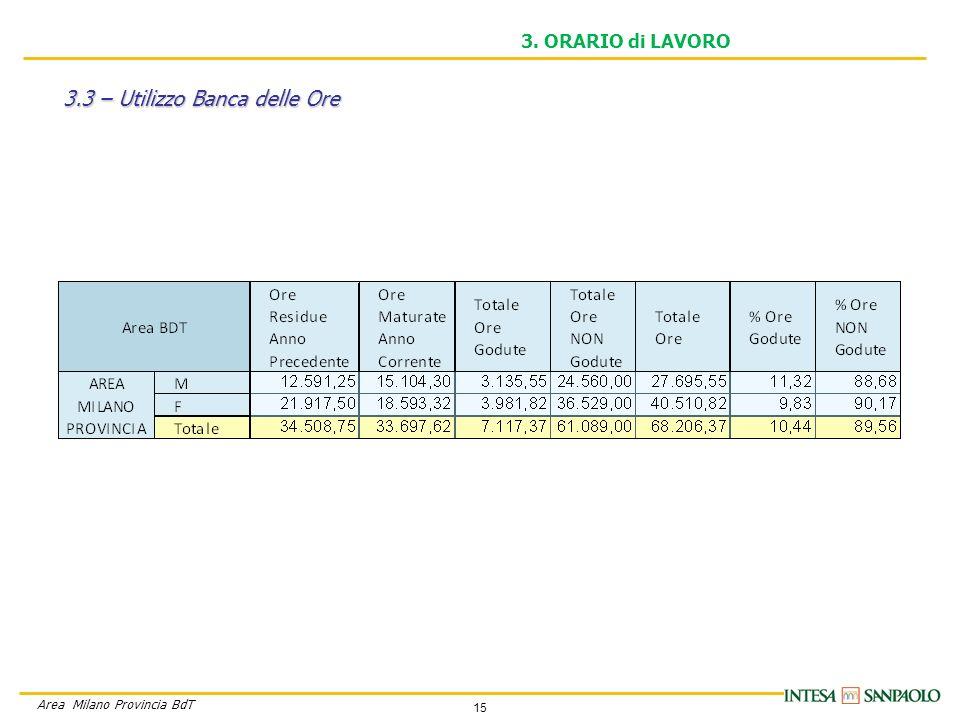 15 Area Milano Provincia BdT 3. ORARIO di LAVORO 3.3 – Utilizzo Banca delle Ore