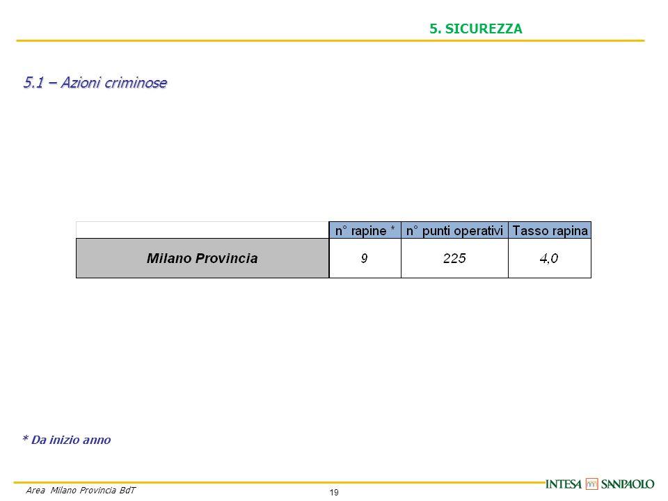19 Area Milano Provincia BdT 5. SICUREZZA 5.1 – Azioni criminose * Da inizio anno