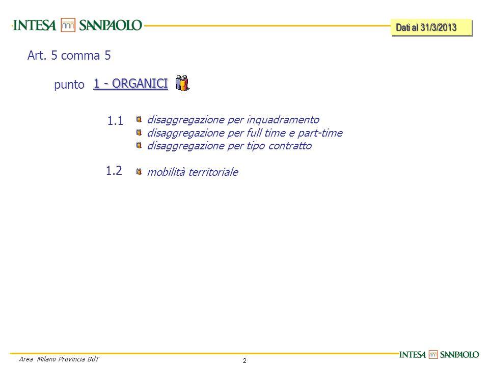 2 Area Milano Provincia BdT disaggregazione per inquadramento disaggregazione per full time e part-time disaggregazione per tipo contratto mobilità territoriale 1 - ORGANICI 1.1 1.2 Art.