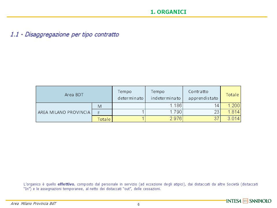 6 Area Milano Provincia BdT 1.1 - Disaggregazione per tipo contratto 1.