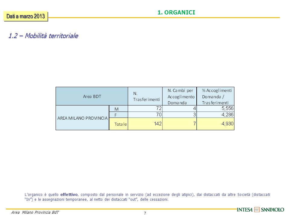7 Area Milano Provincia BdT 1.2 – Mobilità territoriale 1.