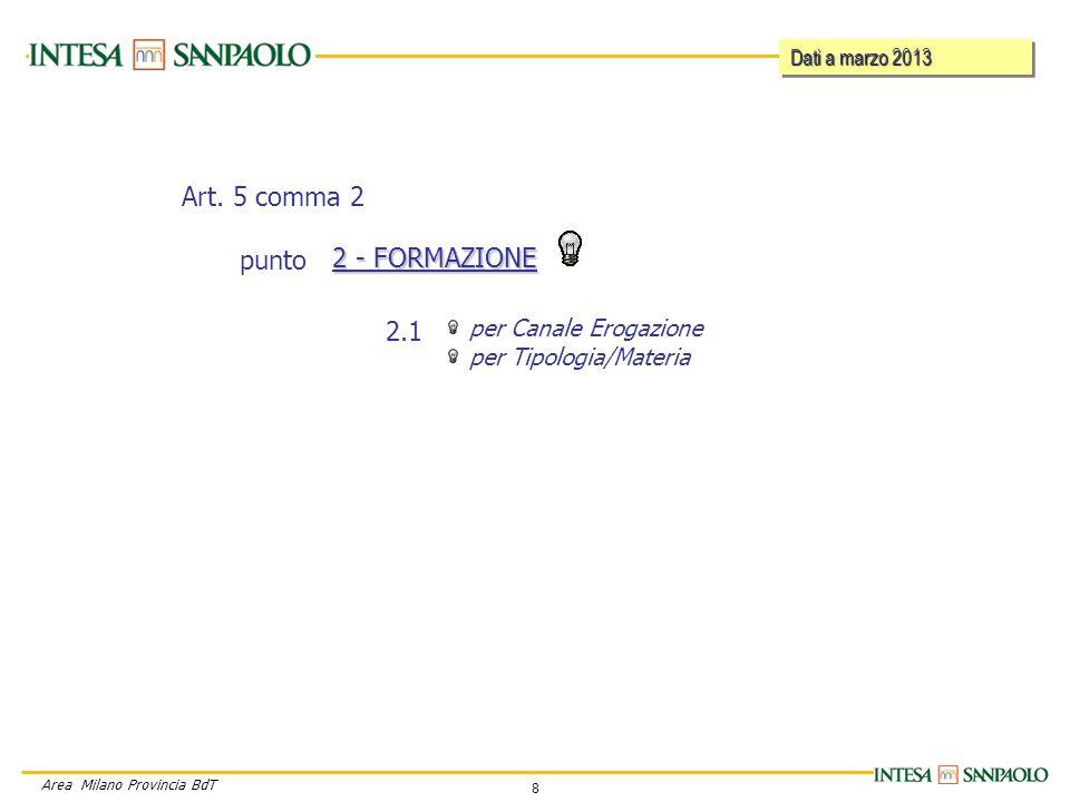 8 Area Milano Provincia BdT per Canale Erogazione per Tipologia/Materia 2 - FORMAZIONE 2.1 Art.