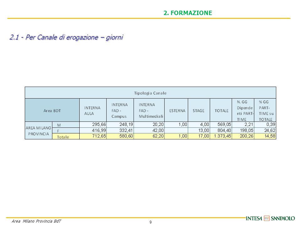 9 Area Milano Provincia BdT 2. FORMAZIONE 2.1 - Per Canale di erogazione – giorni