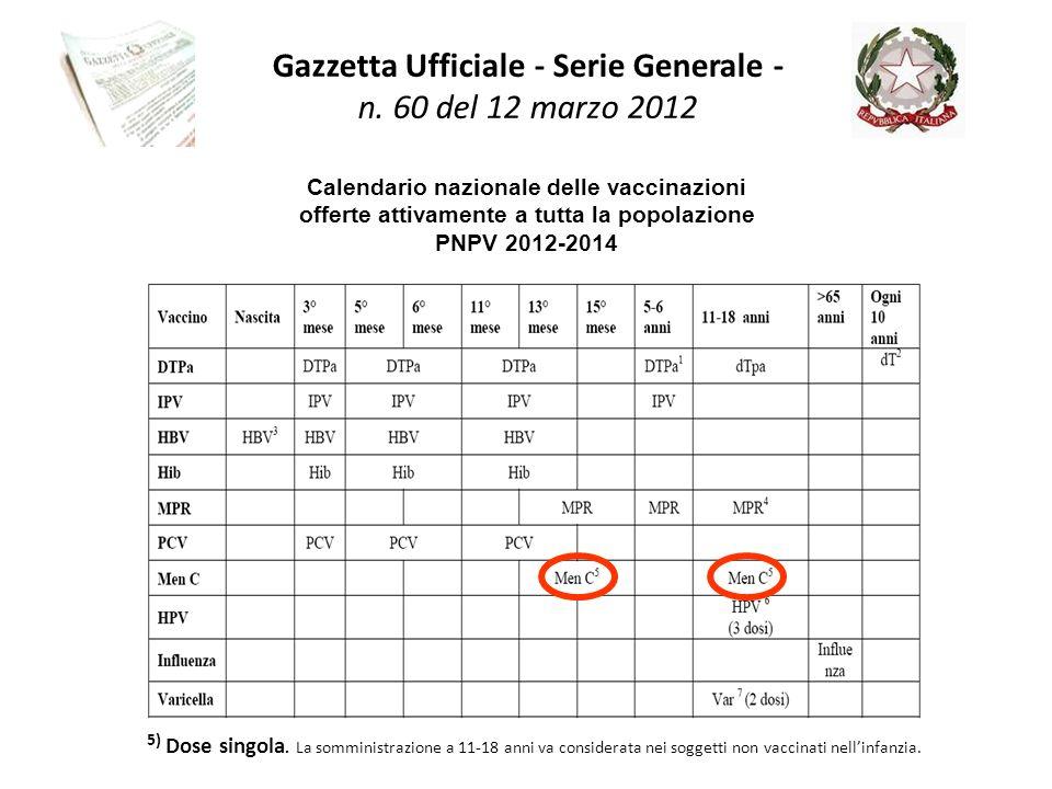 Calendario nazionale delle vaccinazioni offerte attivamente a tutta la popolazione PNPV 2012-2014 5) Dose singola. La somministrazione a 11-18 anni va