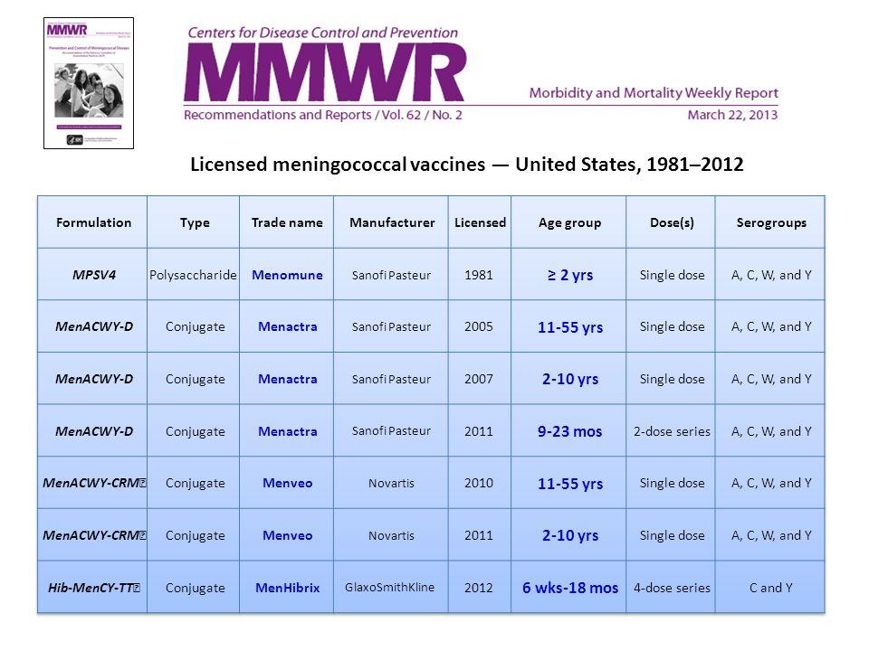 Licensed meningococcal vaccines United States, 1981–2012
