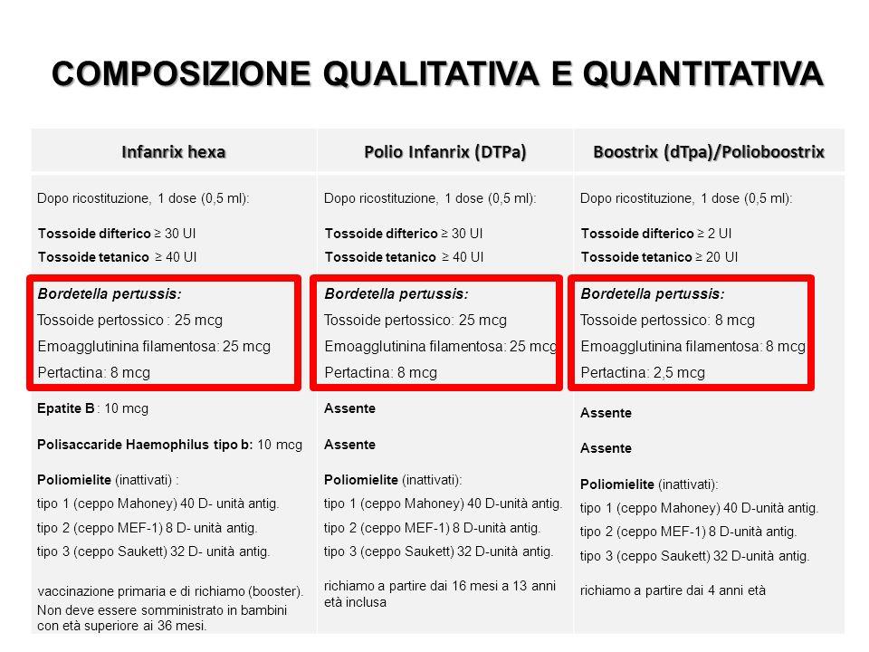 COMPOSIZIONE QUALITATIVA E QUANTITATIVA Infanrix hexa Polio Infanrix (DTPa) Boostrix (dTpa)/Polioboostrix Dopo ricostituzione, 1 dose (0,5 ml): Tossoi