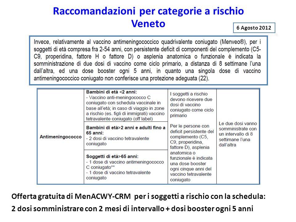 Offerta gratuita di MenACWY-CRM per i soggetti a rischio con la schedula: 2 dosi somministrare con 2 mesi di intervallo + dosi booster ogni 5 anni 6 A