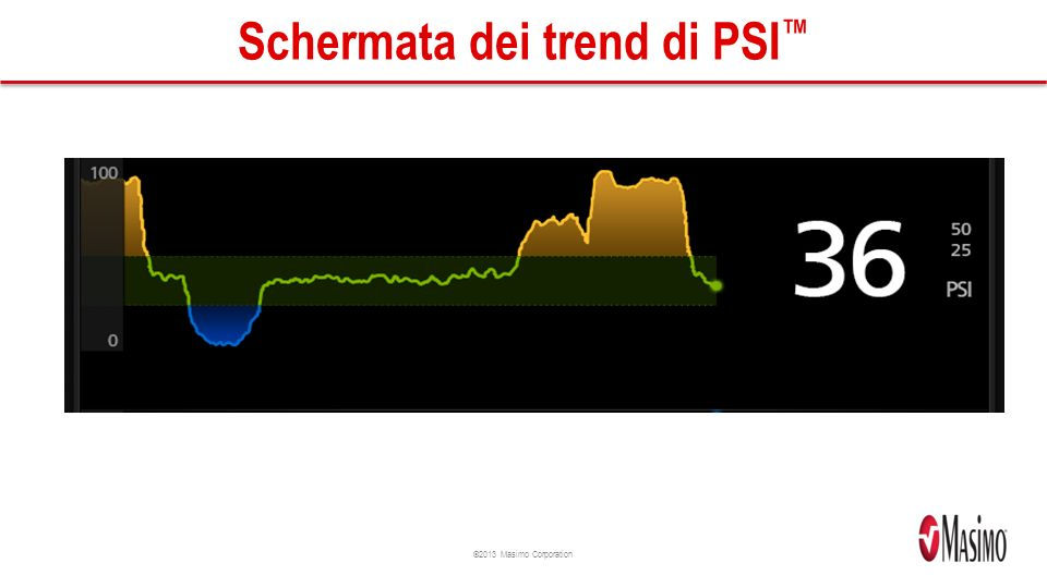 ©2013 Masimo Corporation Schermata dei trend di PSI