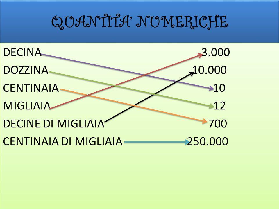 QUANTITA NUMERICHE DECINA 3.000 DOZZINA 10.000 CENTINAIA 10 MIGLIAIA 12 DECINE DI MIGLIAIA 700 CENTINAIA DI MIGLIAIA 250.000 DECINA 3.000 DOZZINA 10.0