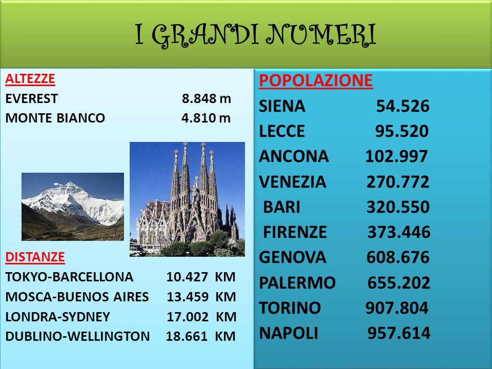 I GRANDI NUMERI ALTEZZE EVEREST 8.848 m MONTE BIANCO 4.810 m DISTANZE TOKYO-BARCELLONA 10.427 KM MOSCA-BUENOS AIRES 13.459 KM LONDRA-SYDNEY 17.002 KM