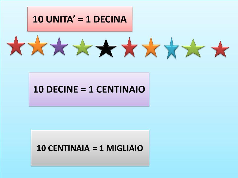 10 UNITA = 1 DECINA 10 DECINE = 1 CENTINAIO 10 CENTINAIA = 1 MIGLIAIO