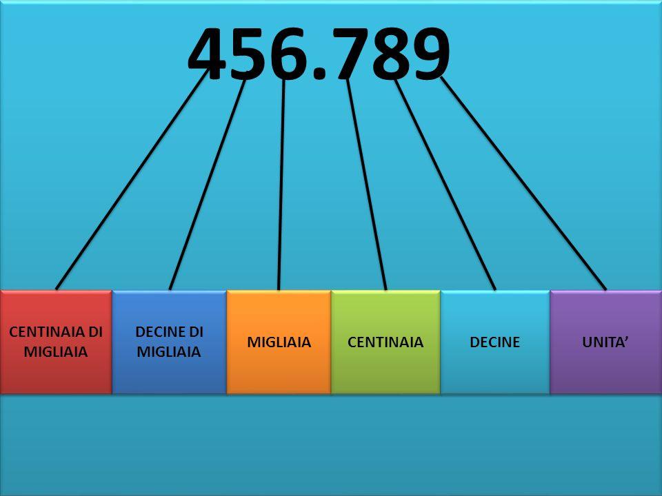 456.789 456.789 CENTINAIA DI MIGLIAIA DECINE DI MIGLIAIA MIGLIAIA CENTINAIA DECINE UNITA