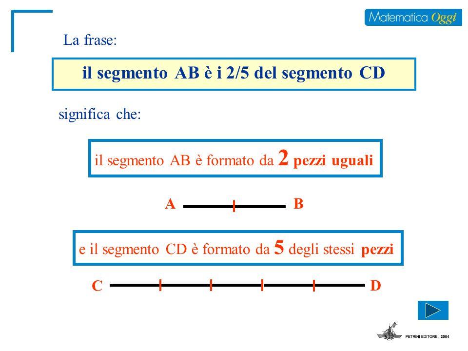 il segmento AB è i 2/5 del segmento CD significa che: il segmento AB è formato da 2 pezzi uguali e il segmento CD è formato da 5 degli stessi pezzi AB