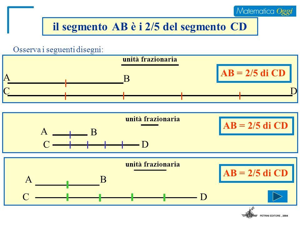 il segmento AB è i 2/5 del segmento CD Osserva i seguenti disegni: A B CD unità frazionaria unità frazionaria A B C D D unità frazionaria AB CD AB = 2