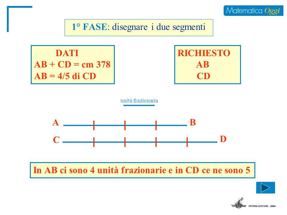 1° FASE: disegnare i due segmenti DATI AB + CD = cm 378 AB = 4/5 di CD RICHIESTO AB CD unità frazionaria AB C D In AB ci sono 4 unità frazionarie e in