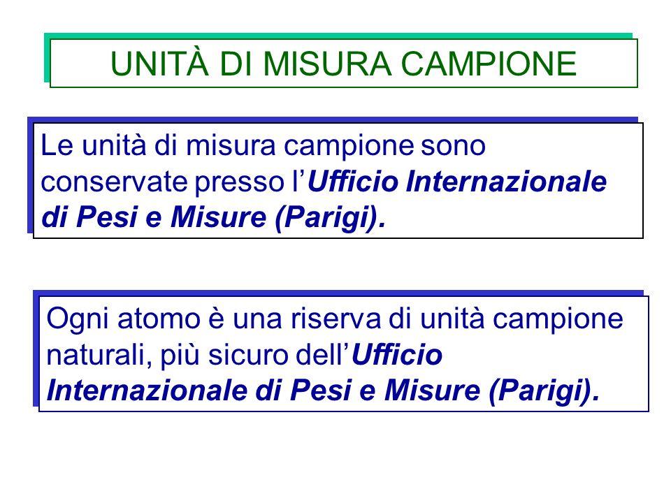 UNITÀ DI MISURA CAMPIONE Le unità di misura campione sono conservate presso lUfficio Internazionale di Pesi e Misure (Parigi). Ogni atomo è una riserv
