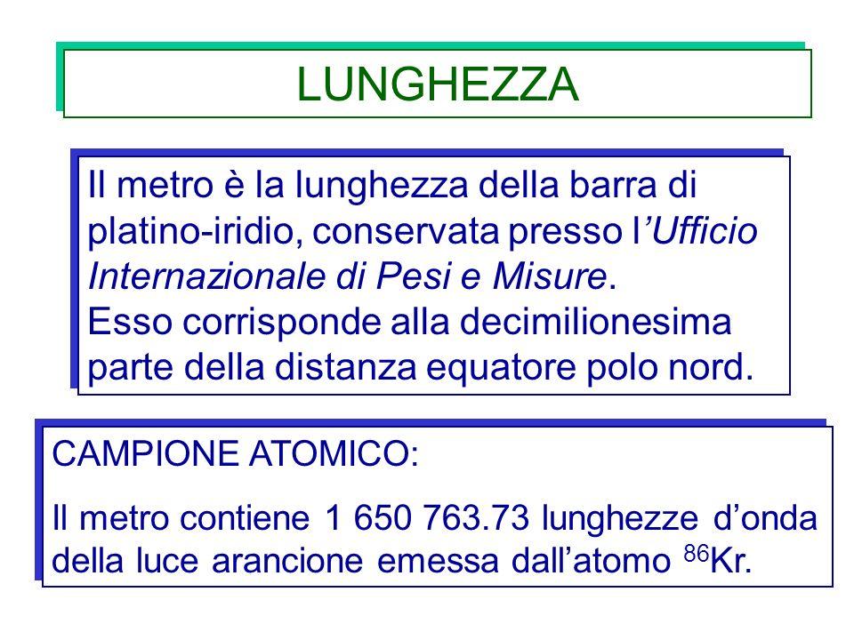 LUNGHEZZA Il metro è la lunghezza della barra di platino-iridio, conservata presso lUfficio Internazionale di Pesi e Misure. Esso corrisponde alla dec