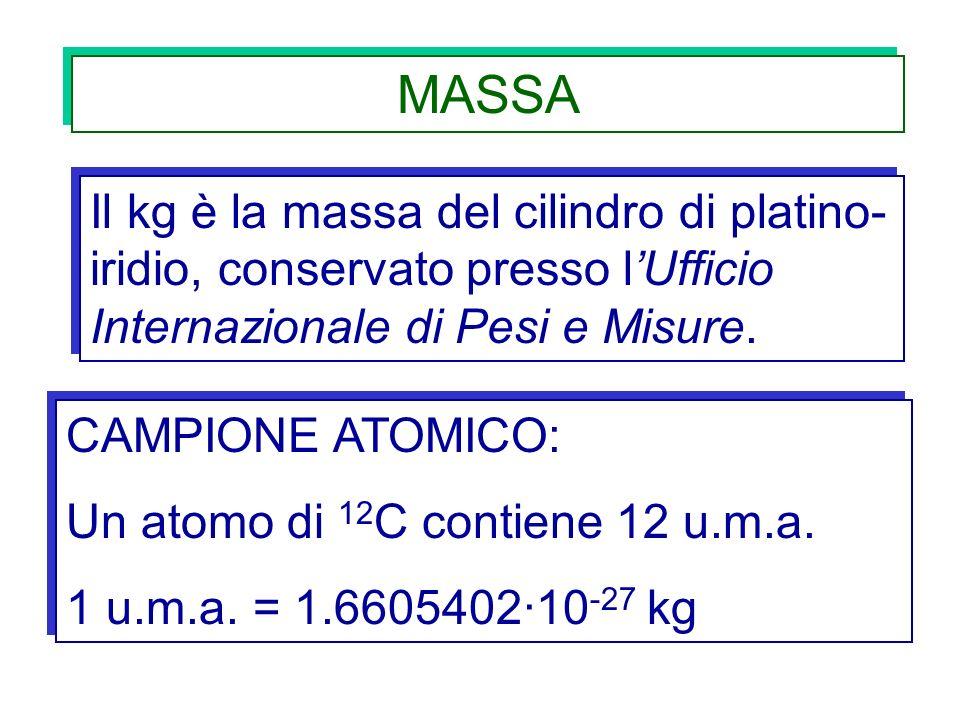 MASSA Il kg è la massa del cilindro di platino- iridio, conservato presso lUfficio Internazionale di Pesi e Misure. CAMPIONE ATOMICO: Un atomo di 12 C