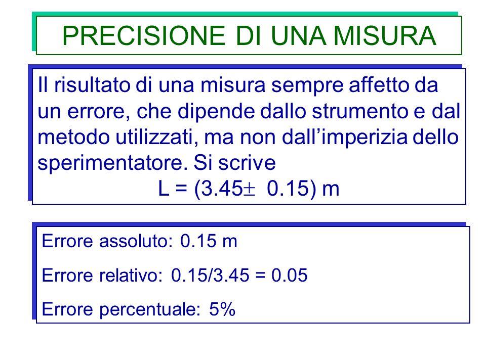 PRECISIONE DI UNA MISURA Il risultato di una misura sempre affetto da un errore, che dipende dallo strumento e dal metodo utilizzati, ma non dallimper