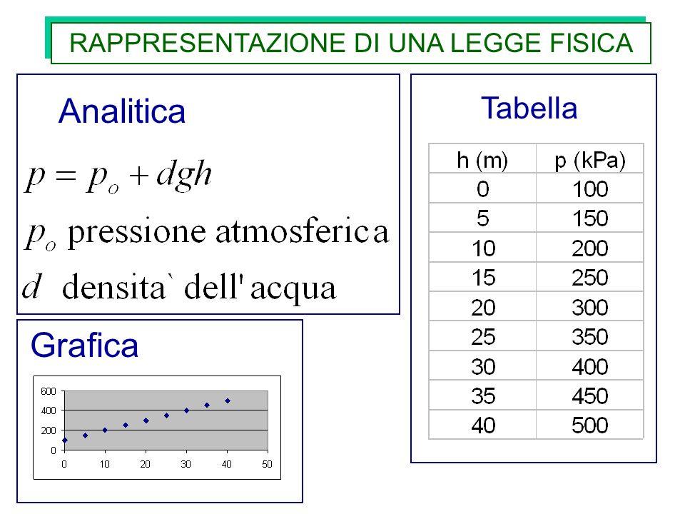 RAPPRESENTAZIONE DI UNA LEGGE FISICA Analitica Tabella Grafica