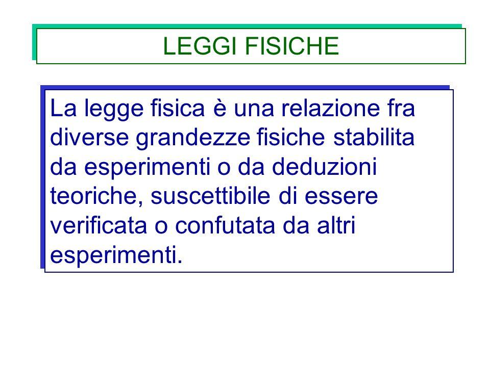LEGGI FISICHE La legge fisica è una relazione fra diverse grandezze fisiche stabilita da esperimenti o da deduzioni teoriche, suscettibile di essere v