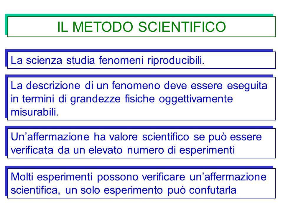IL METODO SCIENTIFICO La scienza studia fenomeni riproducibili. La descrizione di un fenomeno deve essere eseguita in termini di grandezze fisiche ogg