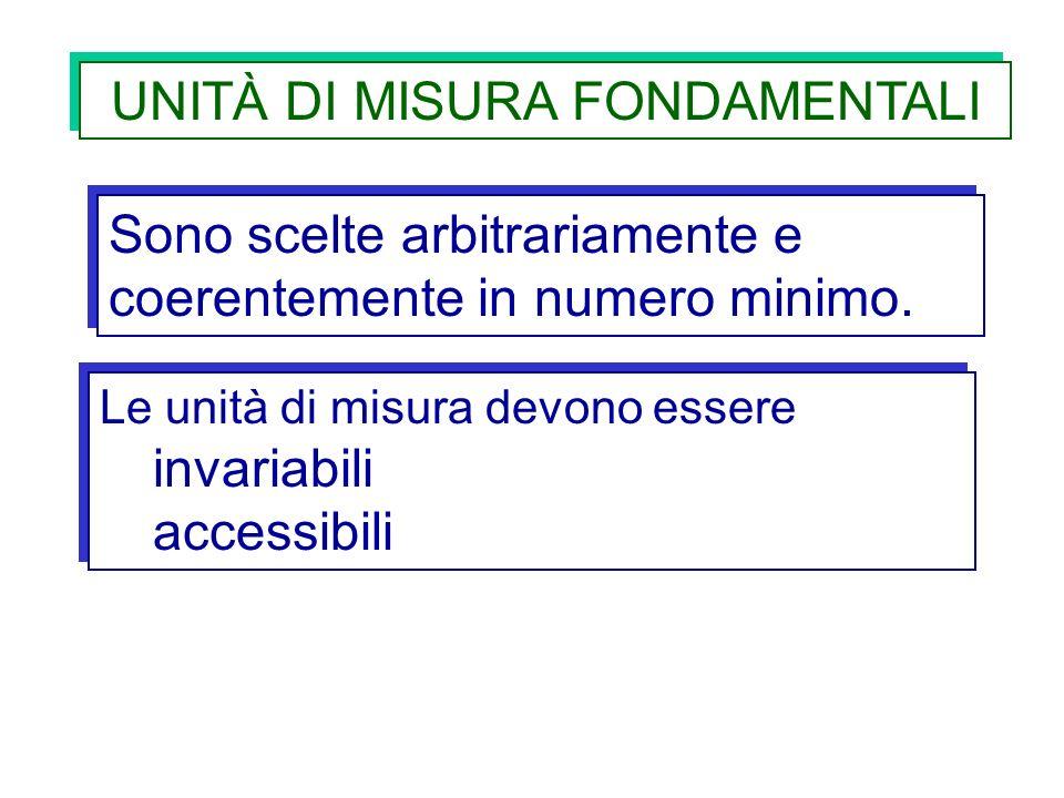 UNITÀ DI MISURA FONDAMENTALI Sono scelte arbitrariamente e coerentemente in numero minimo. Le unità di misura devono essere invariabili accessibili Le