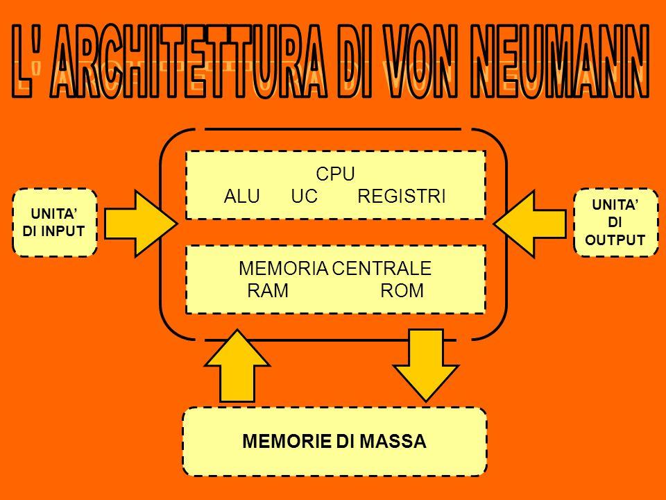 CPU ALU UCREGISTRI MEMORIA CENTRALE RAM ROM MEMORIE DI MASSA UNITA DI INPUT UNITA DI OUTPUT