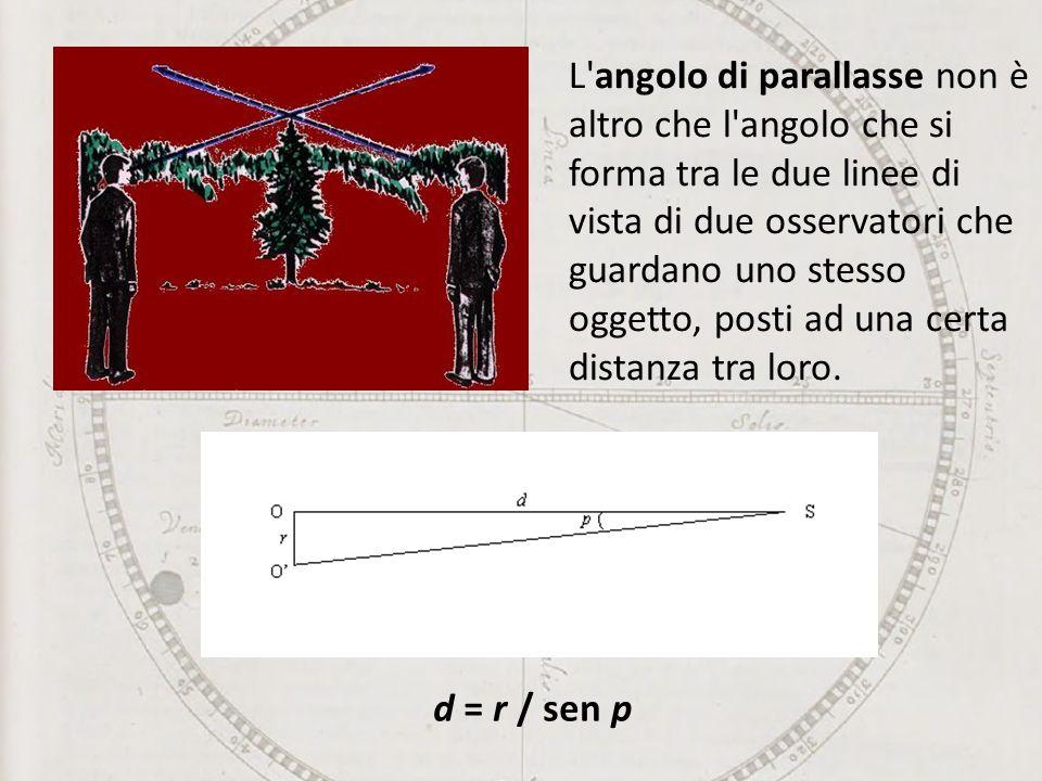 L'angolo di parallasse non è altro che l'angolo che si forma tra le due linee di vista di due osservatori che guardano uno stesso oggetto, posti ad un