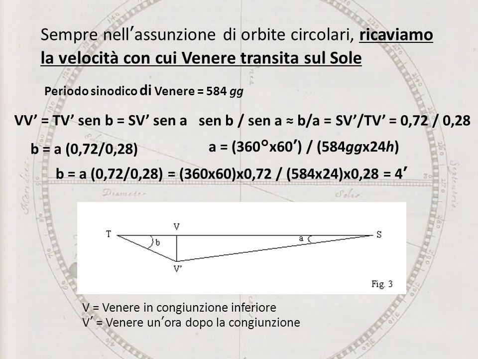 Sempre nellassunzione di orbite circolari, ricaviamo la velocità con cui Venere transita sul Sole Periodo sinodico di Venere = 584 gg V = Venere in congiunzione inferiore V = Venere unora dopo la congiunzione VV = TV sen b = SV sen a sen b / sen a b/a = SV/TV = 0,72 / 0,28 b = a (0,72/0,28) a = (360°x60) / (584ggx24h) b = a (0,72/0,28) = (360x60)x0,72 / (584x24)x0,28 = 4
