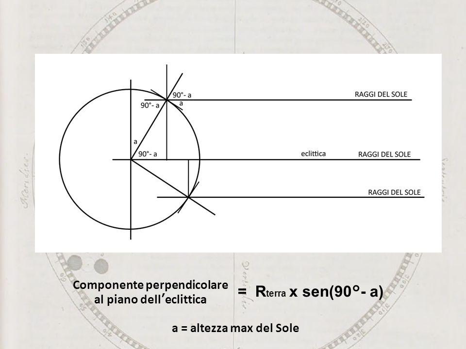 = R terra x sen(90°- a) Componente perpendicolare al piano delleclittica a = altezza max del Sole