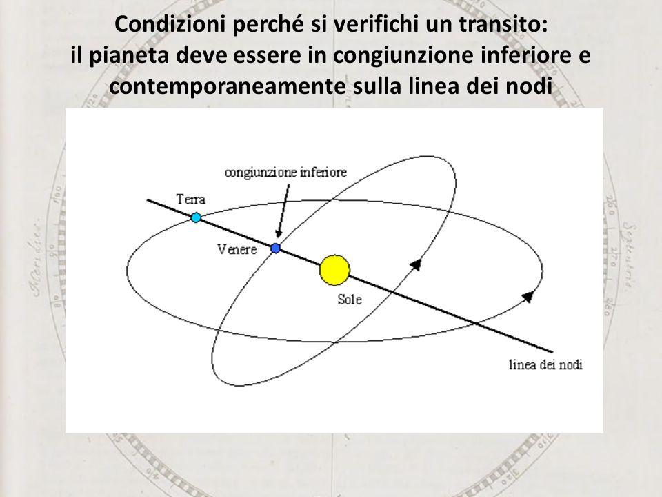 Condizioni perché si verifichi un transito: il pianeta deve essere in congiunzione inferiore e contemporaneamente sulla linea dei nodi