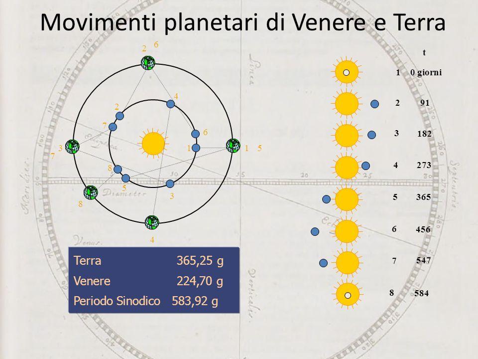 Movimenti planetari di Venere e Terra 1 1 2 2 3 3 5 5 8 8 4 4 6 6 7 7 t 10 giorni 291 3 182 427353656 4567 547 8 584 Terra 365,25 g Venere 224,70 g Periodo Sinodico 583,92 g