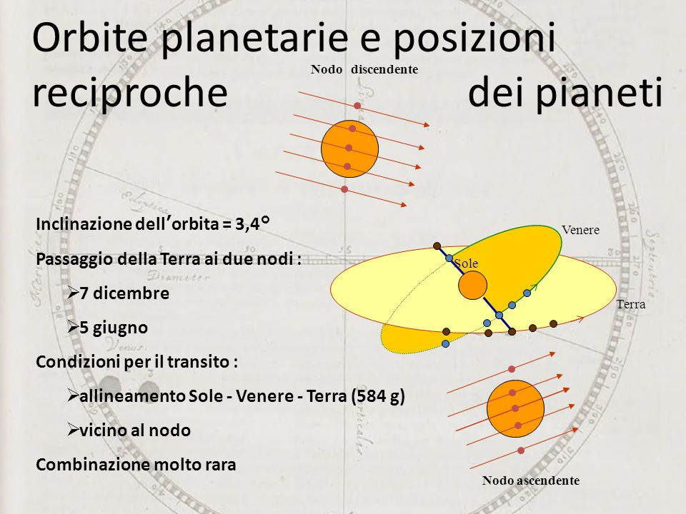 Nodo ascendente Nodo discendente Terra Venere. Sole Inclinazione dellorbita = 3,4° Passaggio della Terra ai due nodi : 7 dicembre 5 giugno Condizioni