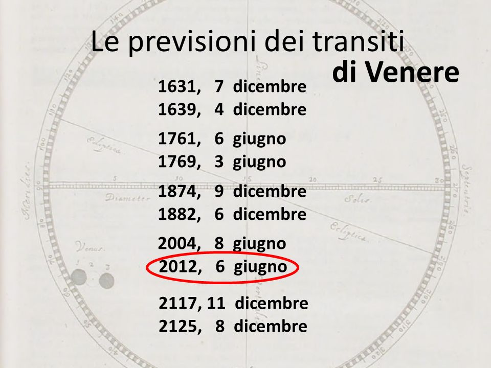 Le previsioni dei transiti 1631, 7 dicembre 1639, 4 dicembre 1761, 6 giugno 1769, 3 giugno 1874, 9 dicembre 1882, 6 dicembre 2004, 8 giugno 2012, 6 gi