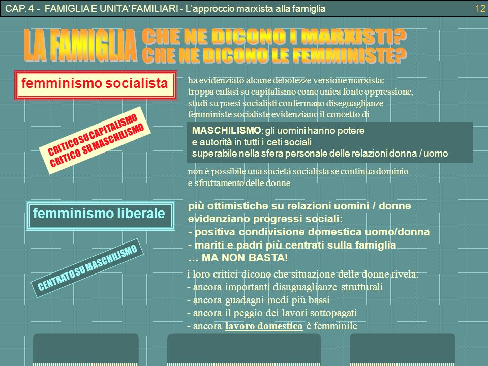 CAP. 4 - FAMIGLIA E UNITA FAMILIARI - Lapproccio marxista alla famiglia femminismo socialista ha evidenziato alcune debolezze versione marxista: tropp