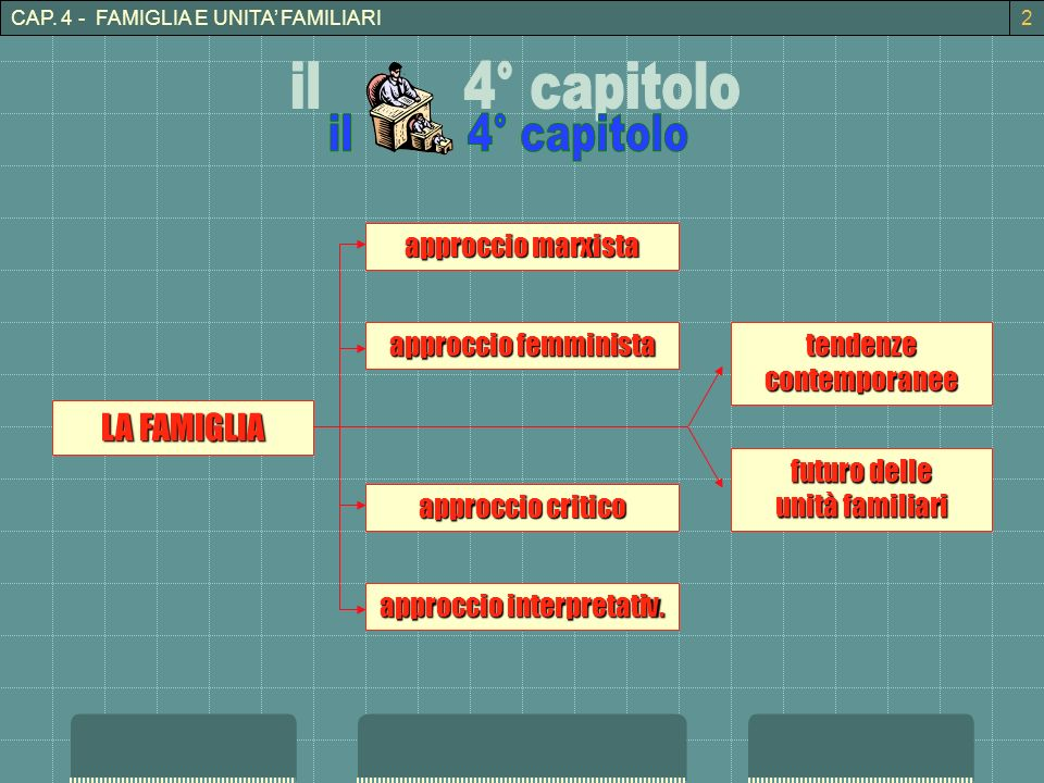 CAP.4 - FAMIGLIA E UNITA FAMILIARI approccio marxista approccio interpretativ.