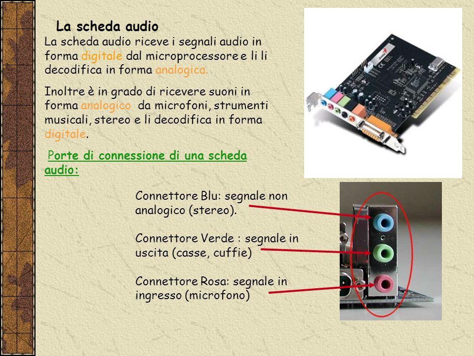 La scheda audio riceve i segnali audio in forma digitale dal microprocessore e li li decodifica in forma analogica. Inoltre è in grado di ricevere suo