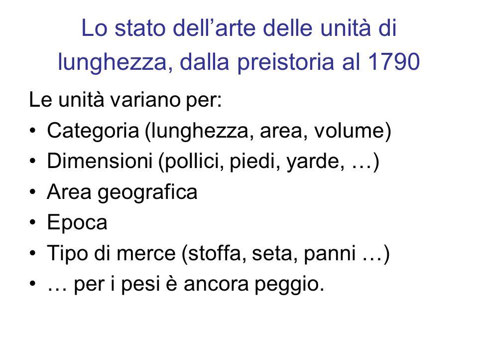 Lo stato dellarte delle unità di lunghezza, dalla preistoria al 1790 Le unità variano per: Categoria (lunghezza, area, volume) Dimensioni (pollici, pi