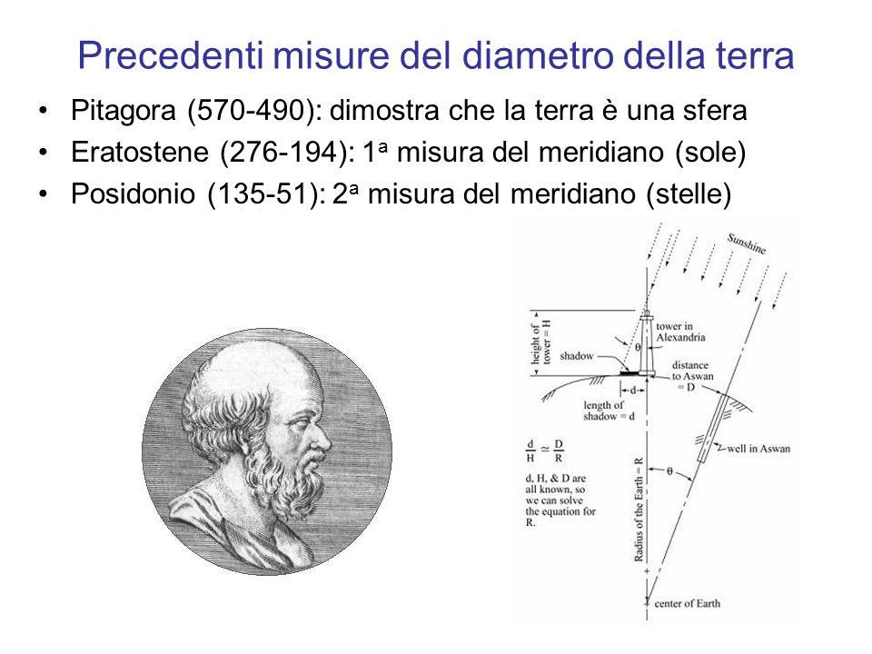 Precedenti misure del diametro della terra Pitagora (570-490): dimostra che la terra è una sfera Eratostene (276-194): 1 a misura del meridiano (sole)